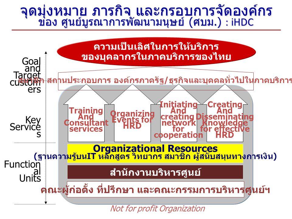 จุดมุ่งหมาย ภารกิจ และกรอบการจัดองค์กร ของ ศูนย์บูรณาการพัฒนามนุษย์ ( ศบม.) : iHDC Key Service s Goal and Target custom ers Function al Units ความเป็นเลิศในการให้บริการ ของบุคลากรในภาคบริการของไทย Training And Consultant services Organizing Events for HRD Initiating And creating network for cooperation Organizational Resources ( ฐานความรู้บน IT หลักสูตร วิทยากร สมาชิก ผู้สนับสนุนทางการเงิน ) สำนักงานบริหารศูนย์ คณะผู้ก่อตั้ง ที่ปรึกษา และคณะกรรมการบริหารศูนย์ฯ Not for profit Organization Creating And Disseminating Knowledge for effective HRD สมาชิก สถานประกอบการ องค์กรภาครัฐ / ธุรกิจและบุคคลทั่วไปในภาคบริการ