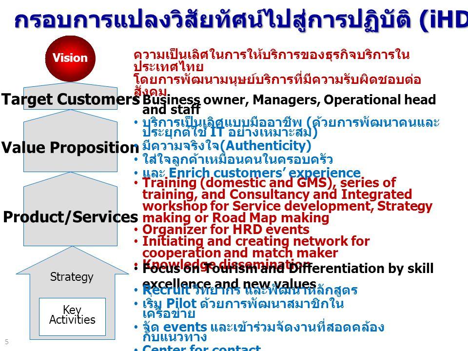 5 กรอบการแปลงวิสัยทัศน์ไปสู่การปฏิบัติ (iHDC) Target Customers Value Proposition Product/Services Strategy Key Activities ความเป็นเลิศในการให้บริการของธุรกิจบริการใน ประเทศไทย โดยการพัฒนามนุษย์บริการที่มีความรับผิดชอบต่อ สังคม Business owner, Managers, Operational head and staff Training (domestic and GMS), series of training, and Consultancy and Integrated workshop for Service development, Strategy making or Road Map making Organizer for HRD events Initiating and creating network for cooperation and match maker Knowledge dissemination Focus on Tourism and Differentiation by skill excellence and new values Vision บริการเป็นเลิศแบบมืออาชีพ ( ด้วยการพัฒนาคนและ ประยุกต์ใช้ IT อย่างเหมาะสม ) มีความจริงใจ (Authenticity) ใส่ใจลูกค้าเหมือนคนในครอบครัว และ Enrich customers' experience Recruit วิทยากร และพัฒนาหลักสูตร เริ่ม Pilot ด้วยการพัฒนาสมาชิกใน เครือข่าย จัด events และเข้าร่วมจัดงานที่สอดคล้อง กับแนวทาง Center for contact