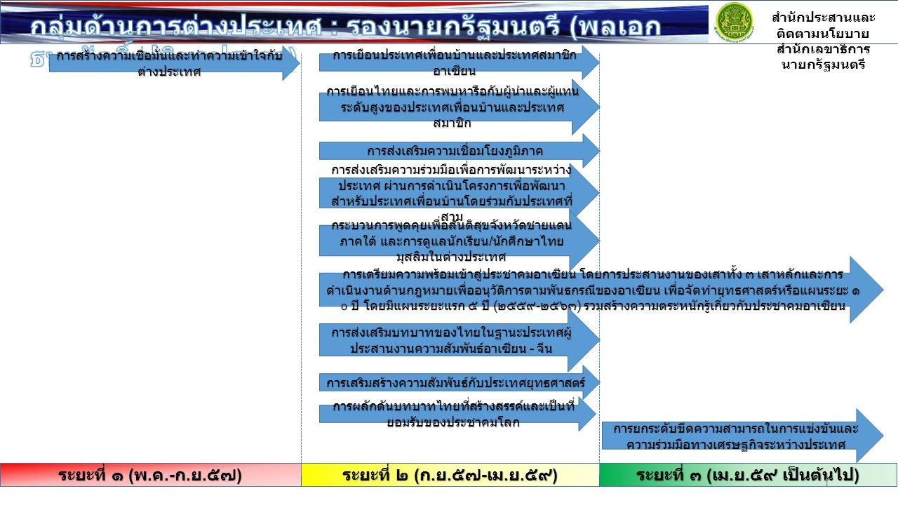 การเสริมสร้างภาพลักษณ์ความเชื่อมั่นและทัศนคติ ที่ดีของไทย โดยการประชาสัมพันธ์ เรื่องการแก้ไขปัญหา เร่งด่วน อาทิ การค้างาช้าง ปัญหาแรงงานต่างด้าว การค้ามนุษย์ และ IUU รวมทั้งการแก้ไขปัญหาการ โยกย้ายถิ่นฐานแบบไม่ปกติทางทะเล และการ ปรับปรุงมาตรฐาน การบินพลเรือนของไทย การยกระดับขีดความสามารถในการแข่งขันและ ความร่วมมือทางเศรษฐกิจระหว่างประเทศ และ การจัดกิจกรรมศึกษาลู่ทางการค้า การลงทุนใน ต่างประเทศ รวมทั้งขยายความร่วมมือในด้านต่างๆ และส่งเสริมเขตเศรษฐกิจพิเศษ สำนักประสานและ ติดตามนโยบาย สำนักเลขาธิการ นายกรัฐมนตรี ระยะที่ ๑ ( พ.