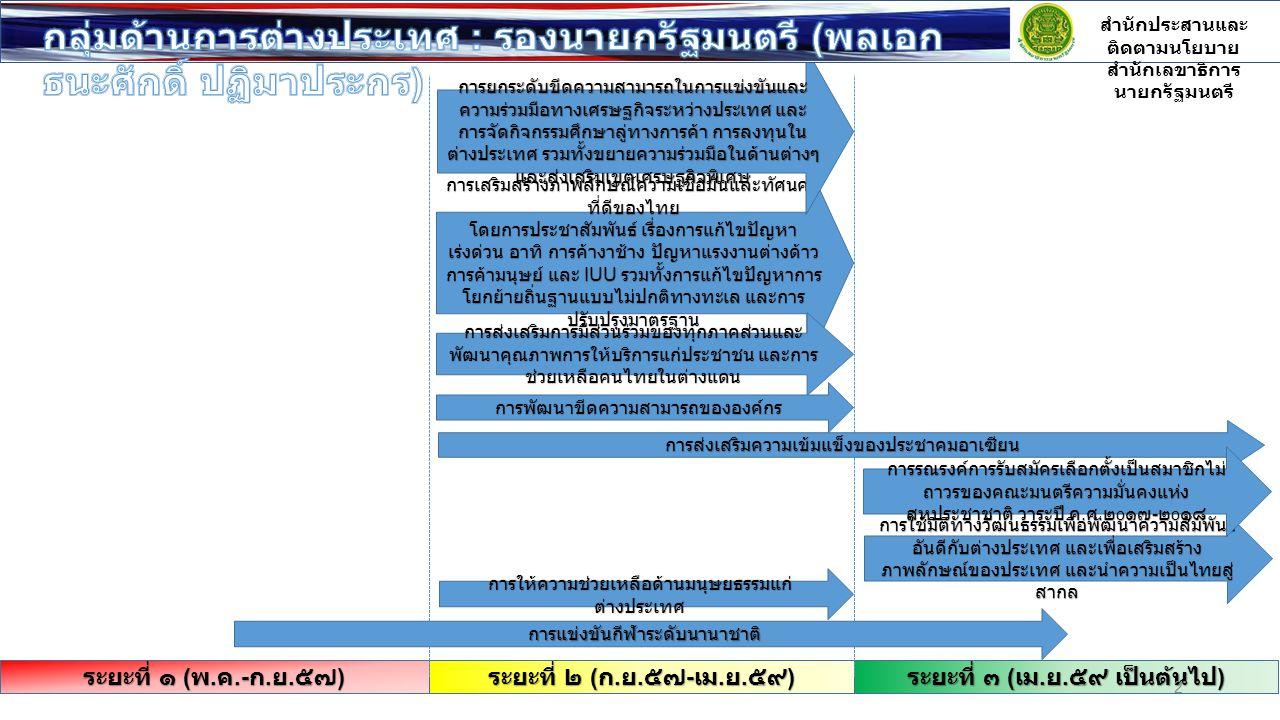 การเสริมสร้างภาพลักษณ์ความเชื่อมั่นและทัศนคติ ที่ดีของไทย โดยการประชาสัมพันธ์ เรื่องการแก้ไขปัญหา เร่งด่วน อาทิ การค้างาช้าง ปัญหาแรงงานต่างด้าว การค้
