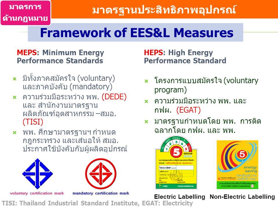 MEPS: Minimum Energy Performance Standards  มีทั้งภาคสมัครใจ (voluntary) และภาคบังคับ (mandatory)  ความร่วมมือระหว่าง พพ. (DEDE) และ สำนักงานมาตรฐาน