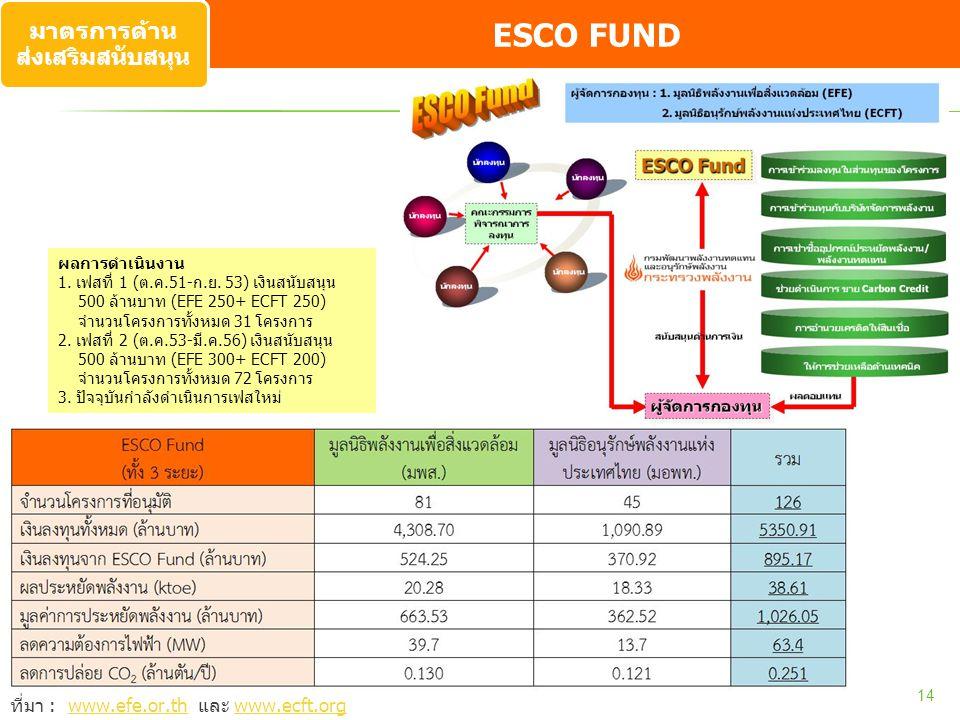 ESCO Fund 14 ที่มา : www.efe.or.th และ www.ecft.orgwww.efe.or.thwww.ecft.org ESCO FUND ผลการดำเนินงาน 1. เฟสที่ 1 (ต.ค.51-ก.ย. 53) เงินสนับสนุน 500 ล้