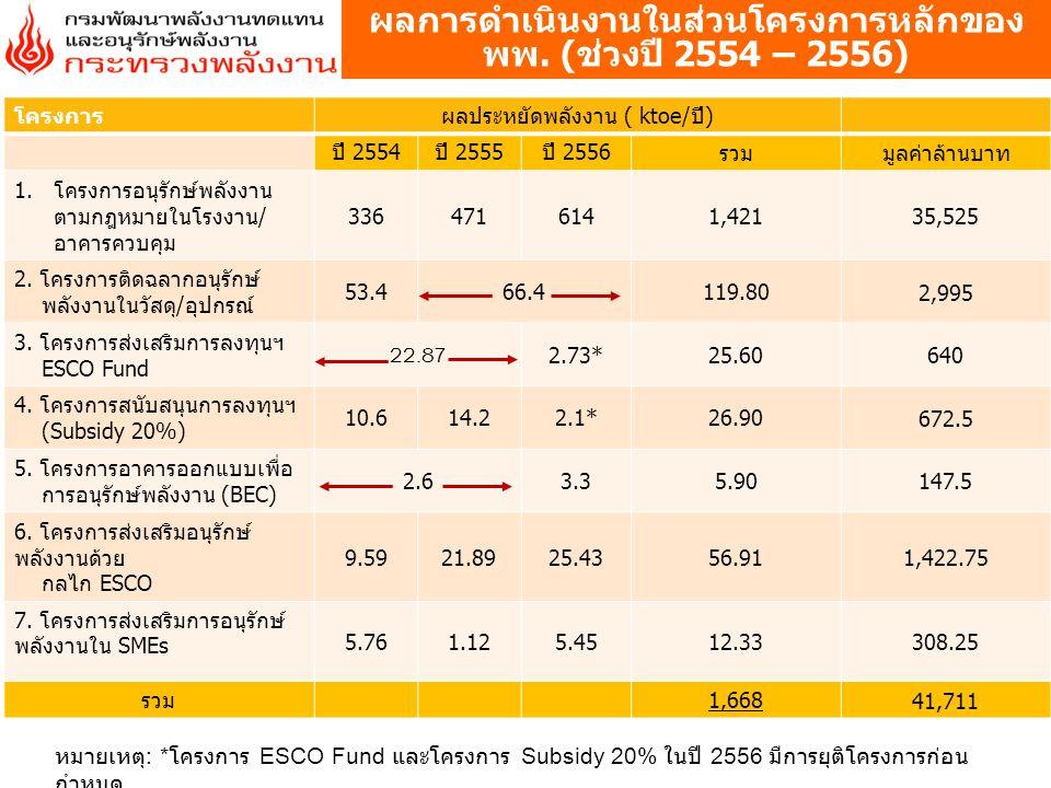 โครงการผลประหยัดพลังงาน ( ktoe/ปี) ปี 2554ปี 2555ปี 2556รวมมูลค่าล้านบาท 1.โครงการอนุรักษ์พลังงาน ตามกฎหมายในโรงงาน/ อาคารควบคุม 3364716141,421 35,525