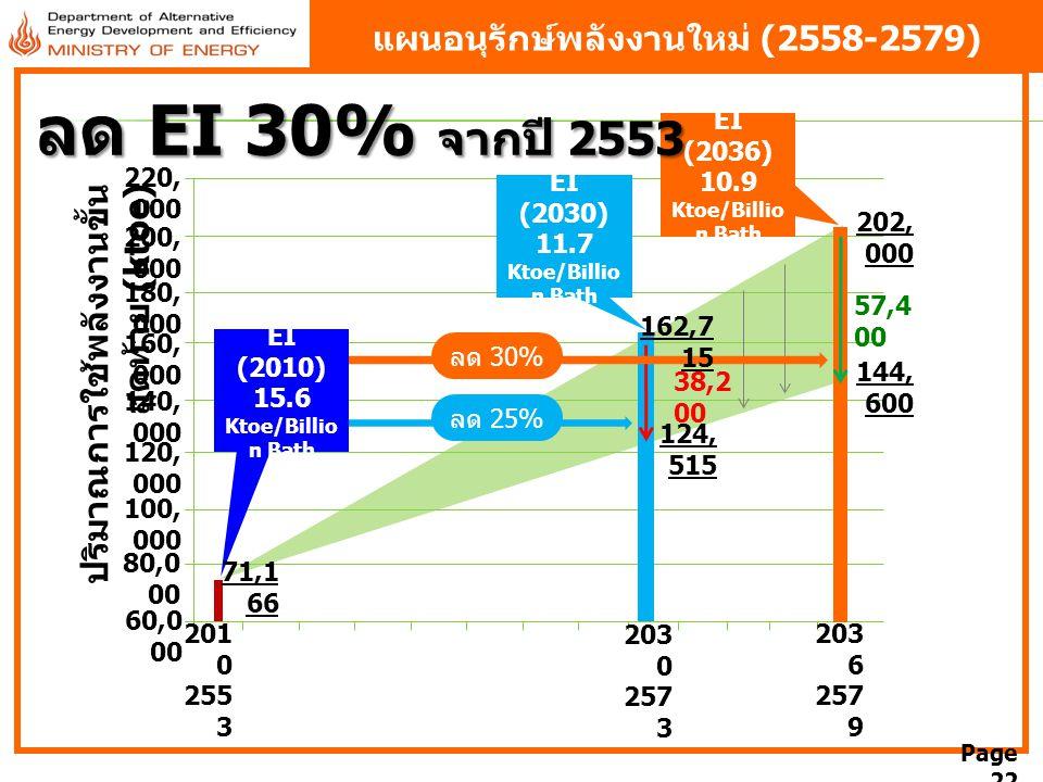 Page 22 60,0 00 80,0 00 100, 000 120, 000 140, 000 160, 000 180, 000 200, 000 220, 000 ลด 25% ลด 30% EI (2010) 15.6 Ktoe/Billio n Bath EI (2030) 11.7