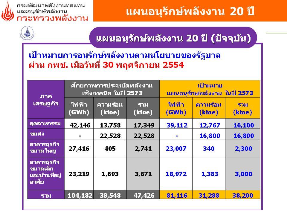 เป้าหมาย : ลด EI ลง 25% (38,200 ktoe)ภายในปี 2573 (15.6 11.7) ktoe/พันล้านบาท อุตสาหกรรม (16,100 ktoe) ขนส่ง (15,100 ktoe) อาคารธุรกิจ ขนาดใหญ่ (3,600 ktoe) อาคารธุรกิจขนาดเล็กและ บ้านอยู่อาศัย (3,400 ktoe) 1.
