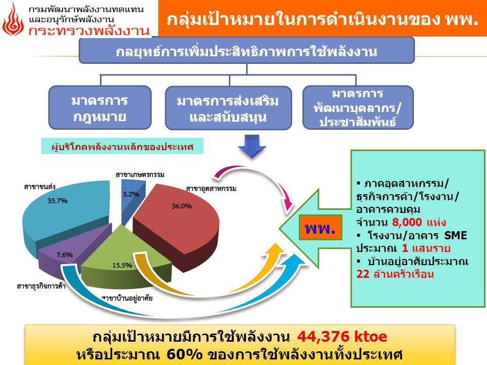 Thailand Energy Awards นโยบายที่ส่งเสริมให้ทุกภาคส่วนเกิดการรับรู้ถึงการ อนุรักษ์พลังงานและพลังงานทดแทน (raise awareness) เป็นโครงการที่ประสบความสำเร็จอย่างสูง (Roll Model) ผู้ได้รับรางวัลเป็นตัวแทนประเทศเข้าประกวด ASEAN Energy Awards ASEAN Energy Awards การประชาสัมพันธ์ / Award 17 มาตรการพัฒนาบุคลากร และประชาสัมพันธ์