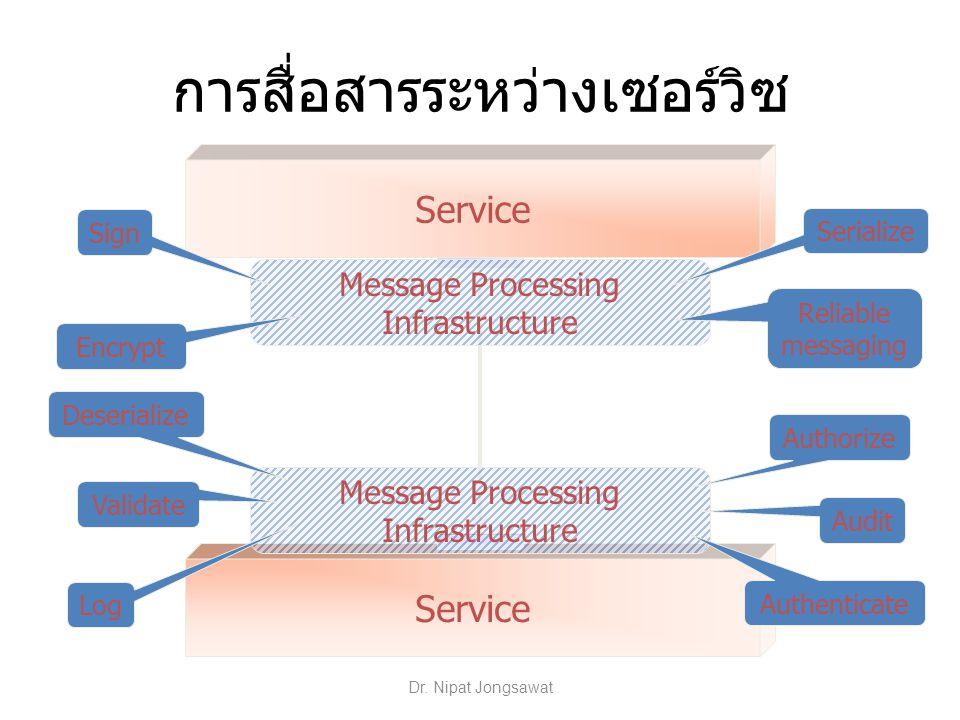การสื่อสารระหว่างเซอร์วิซ Service Message Processing Infrastructure Serialize Encrypt Sign Validate Authenticate Authorize Audit Log Reliable messagin