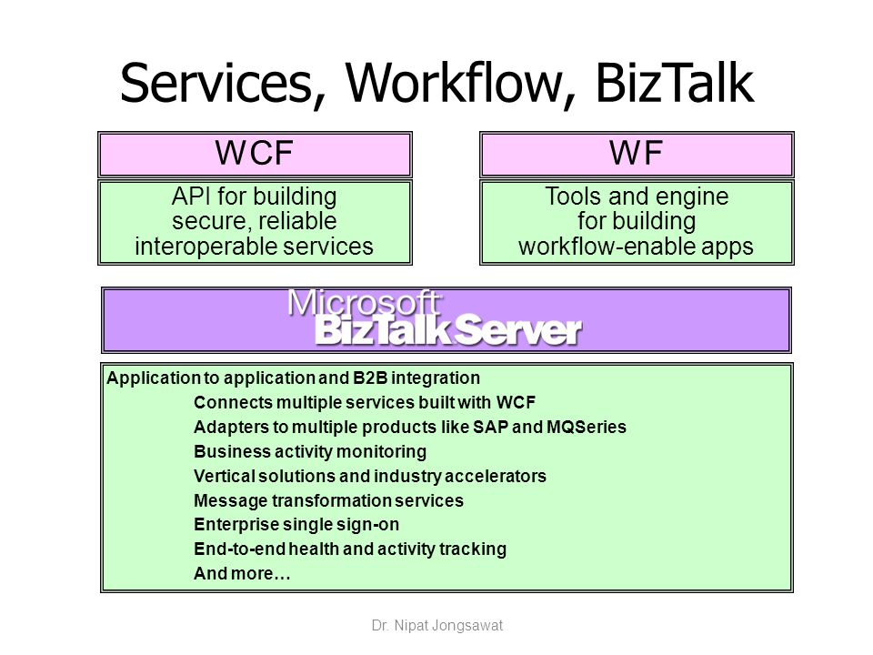 WCFWF Services, Workflow, BizTalk Tools and engine for building workflow-enable apps API for building secure, reliable interoperable services Applicat