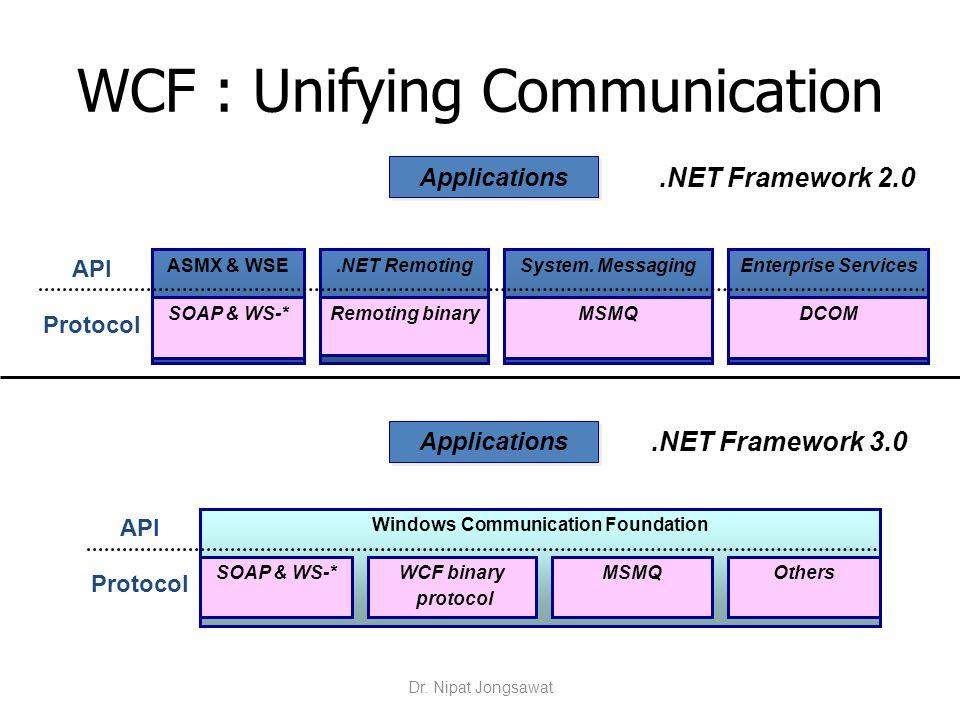 Windows Communication Foundation API ASMX & WSE.NET RemotingEnterprise ServicesSystem. Messaging API WCF : Unifying Communication MSMQSOAP & WS-*Remot