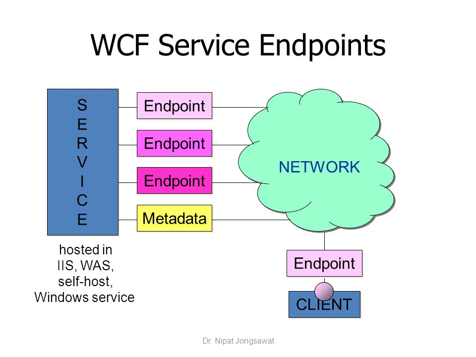 WCF Service Endpoints SERVICESERVICE SERVICESERVICE Endpoint Metadata CLIENT NETWORK Endpoint hosted in IIS, WAS, self-host, Windows service Dr. Nipat