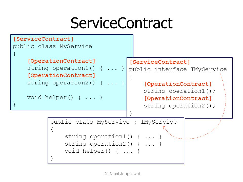 ServiceContract [ServiceContract] public class MyService { [OperationContract] string operation1() {... } [OperationContract] string operation2() {...
