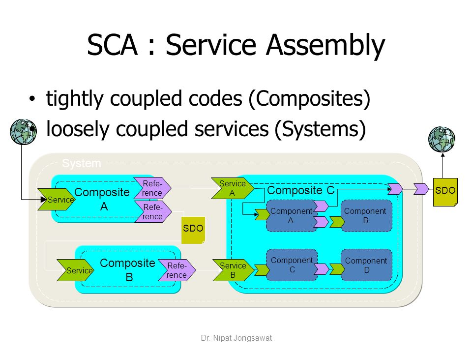System SDO SCA : Service Assembly tightly coupled codes (Composites) loosely coupled services (Systems) Composite B Service Refe- rence Composite A Re