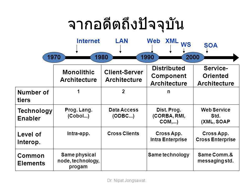 จากอดีตถึงปัจจุบัน XML WS WebLANInternet SOA Monolithic Architecture Client-Server Architecture Distributed Component Architecture Service- Oriented A