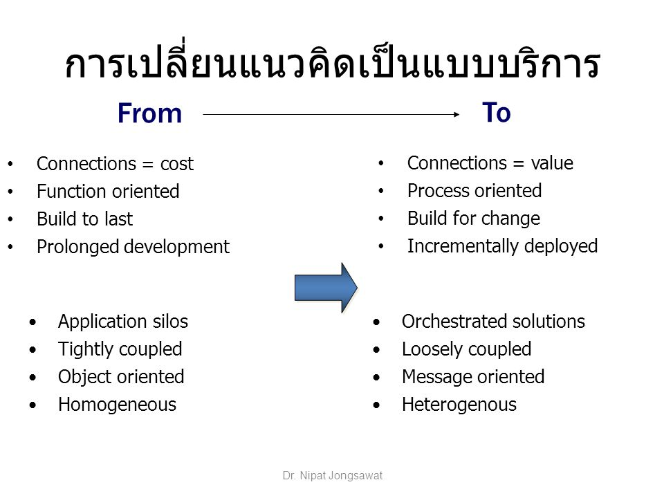 Contract Agreements Database Operating System เรา Database Operating System Programming Language Object Model Application เขา Contract Agreements Database Operating System Programming Language Object Model Application Database Operating System Programming Language Object Model Application เรา เขา Tightly Coupled Objects  Loosely Coupled Services Dr.