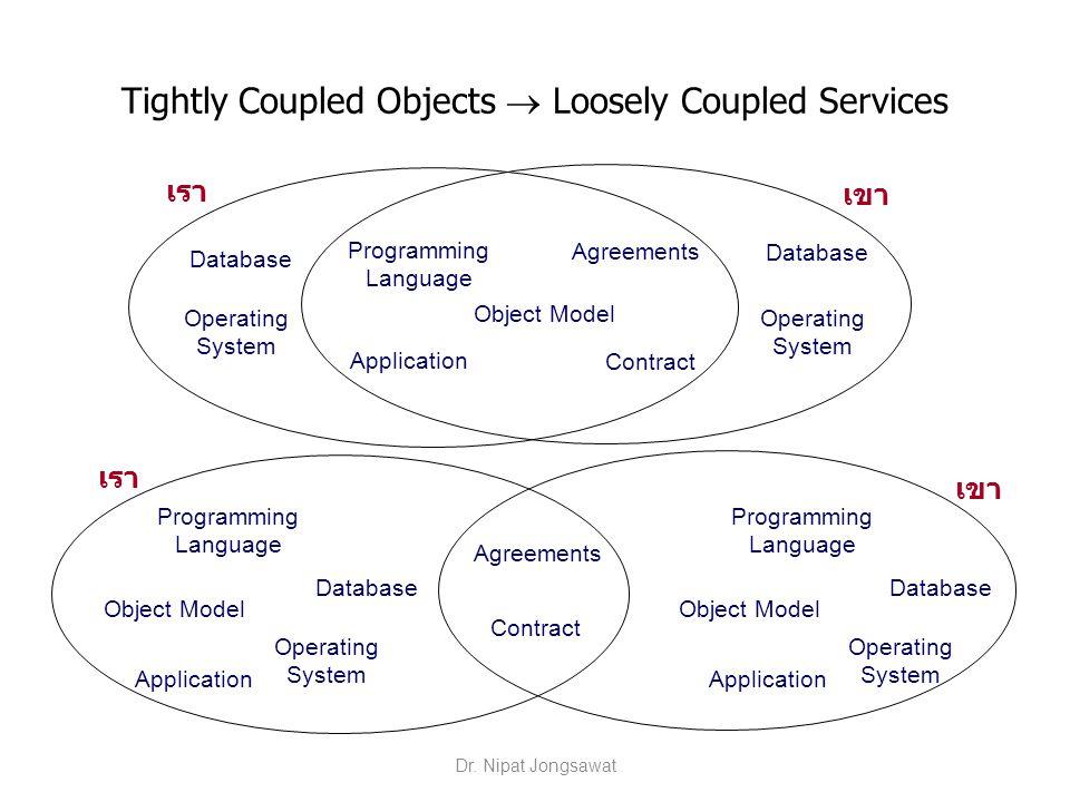 Mashup Styles Mashups mix & match – presentations – data – functionalities Client-side mashups Server-side mashups Dr.