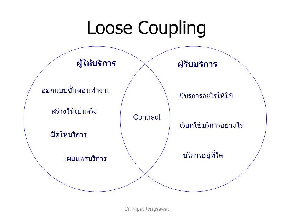 Loose Coupling Contract สร้างให้เป็นจริง เผยแพร่บริการ ออกแบบขั้นตอนทำงาน เปิดให้บริการ เรียกใช้บริการอย่างไร มีบริการอะไรให้ใช้ บริการอยู่ที่ใด ผู้ให