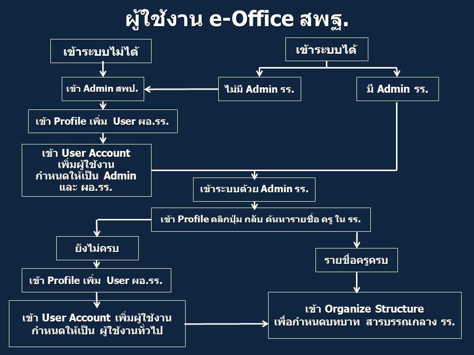 ผู้ใช้งาน e-Office สพฐ. เข้าระบบไม่ได้ เข้าระบบได้ ไม่มี Admin รร.