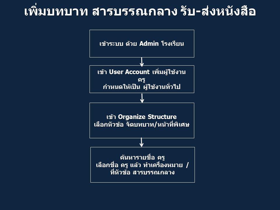 เพิ่มบทบาท สารบรรณกลาง รับ-ส่งหนังสือ เข้า User Account เพิ่มผู้ใช้งาน ครู กำหนดให้เป็น ผู้ใช้งานทั่วไป เข้าระบบ ด้วย Admin โรงเรียน เข้า Organize Structure เลือกหัวข้อ จัดบทบาท/หน้าที่พิเศษ ค้นหารายชื่อ ครู เลือกชื่อ ครู แล้ว ทำเครื่องหมาย / ที่หัวข้อ สารบรรณกลาง