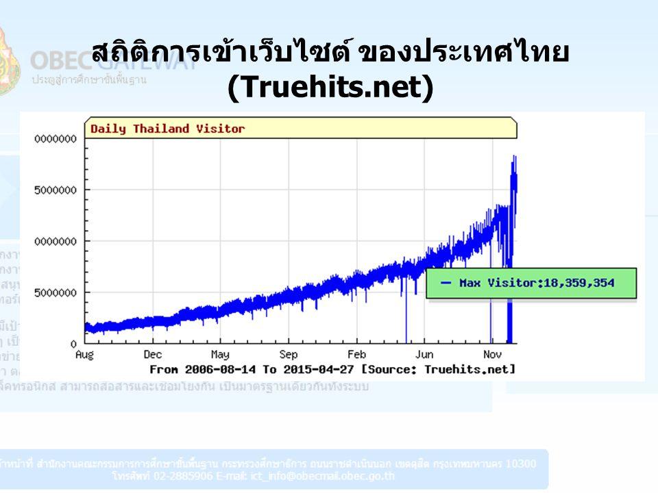 สถิติการเข้าเว็บไซต์ ของประเทศไทย (Truehits.net)