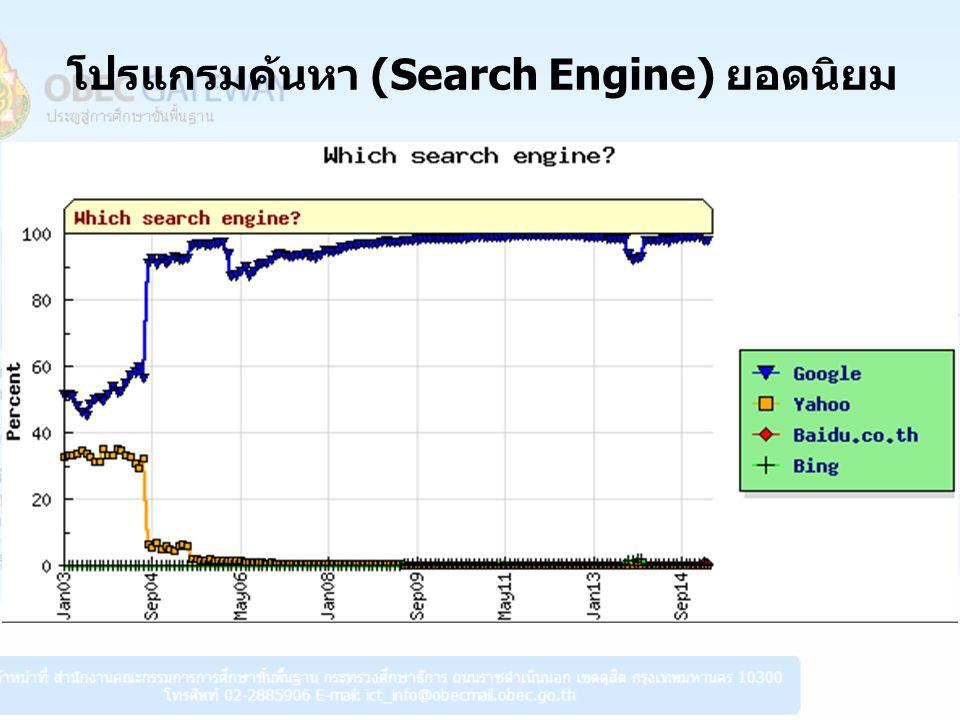 โปรแกรมค้นหา (Search Engine) ยอดนิยม