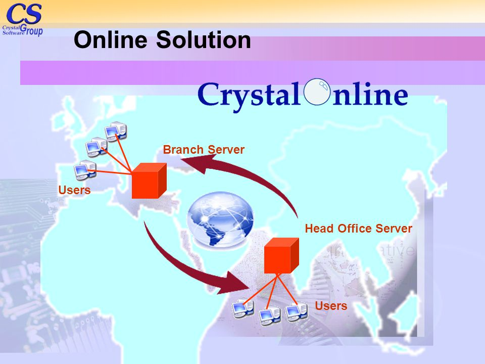 Online Solution Branch Server Head Office Server Users
