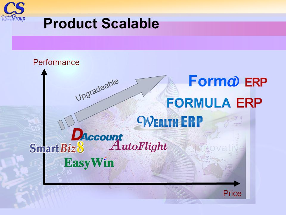 Product Scalable Price Performance Upgradeable
