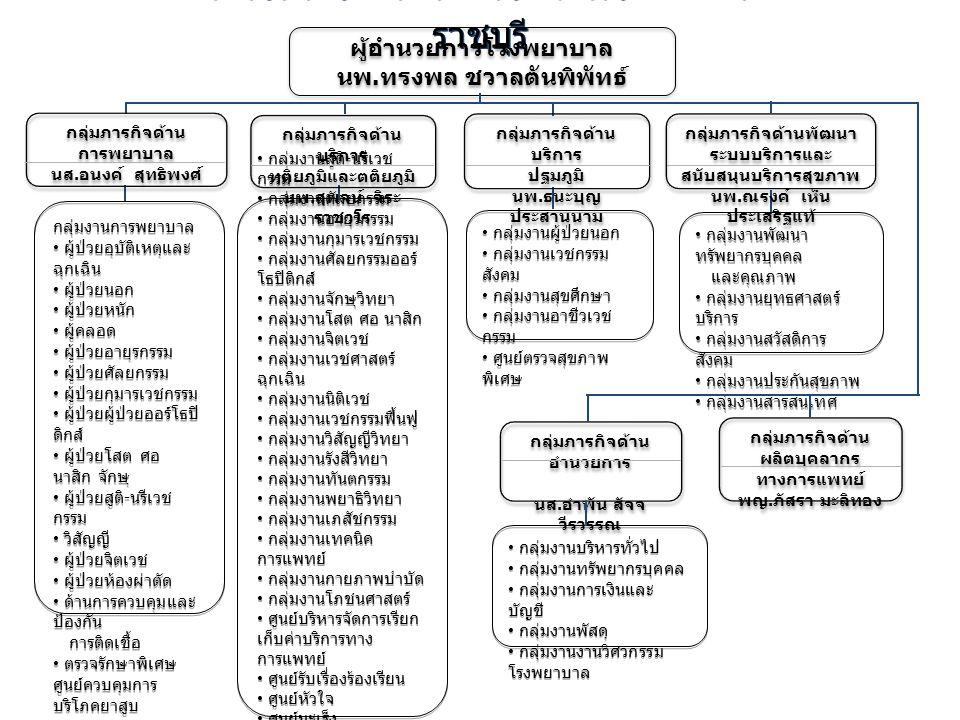 โครงสร้างการบริหารงาน โรงพยาบาล ราชบุรี ผู้อำนวยการโรงพยาบาล นพ. ทรงพล ชวาลตันพิพัทธ์ ผู้อำนวยการโรงพยาบาล นพ. ทรงพล ชวาลตันพิพัทธ์ กลุ่มภารกิจด้าน ผล