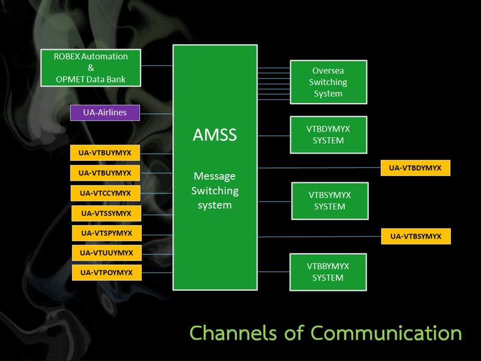 AMSS Message Switching system VTBDYMYX SYSTEM UA-VTBDYMYX VTBSYMYX SYSTEM UA-VTBSYMYX VTBBYMYX SYSTEM UA-VTBUYMYX UA-VTCCYMYX UA-VTSSYMYX UA-VTSPYMYX