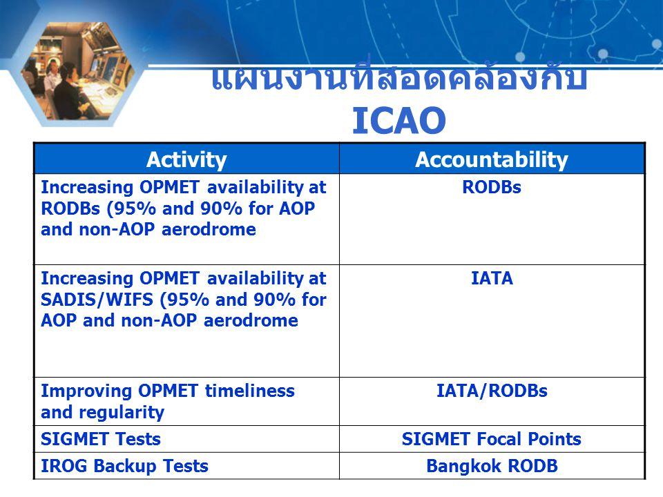 แผนงานที่สอดคล้องกับ ICAO ActivityAccountability Increasing OPMET availability at RODBs (95% and 90% for AOP and non-AOP aerodrome RODBs Increasing OP