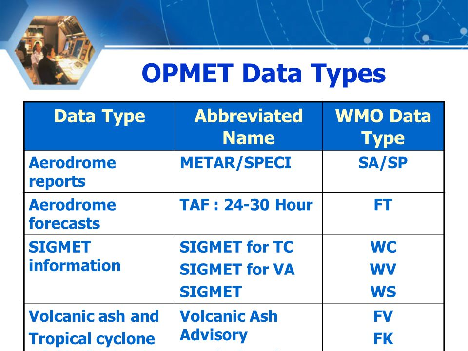 Data TypeAbbreviated Name WMO Data Type Aerodrome reports METAR/SPECISA/SP Aerodrome forecasts TAF : 24-30 HourFT SIGMET information SIGMET for TC SIG