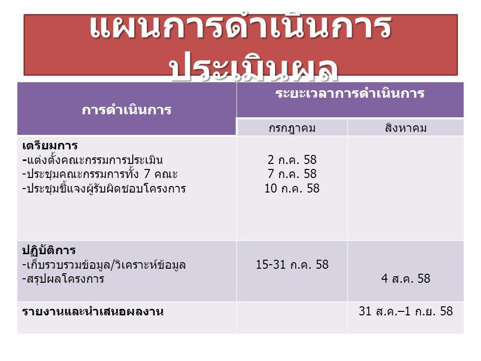 แผนการดำเนินการ ประเมินผล การดำเนินการ ระยะเวลาการดำเนินการ กรกฎาคมสิงหาคม เตรียมการ - แต่งตั้งคณะกรรมการประเมิน - ประชุมคณะกรรมการทั้ง 7 คณะ - ประชุม