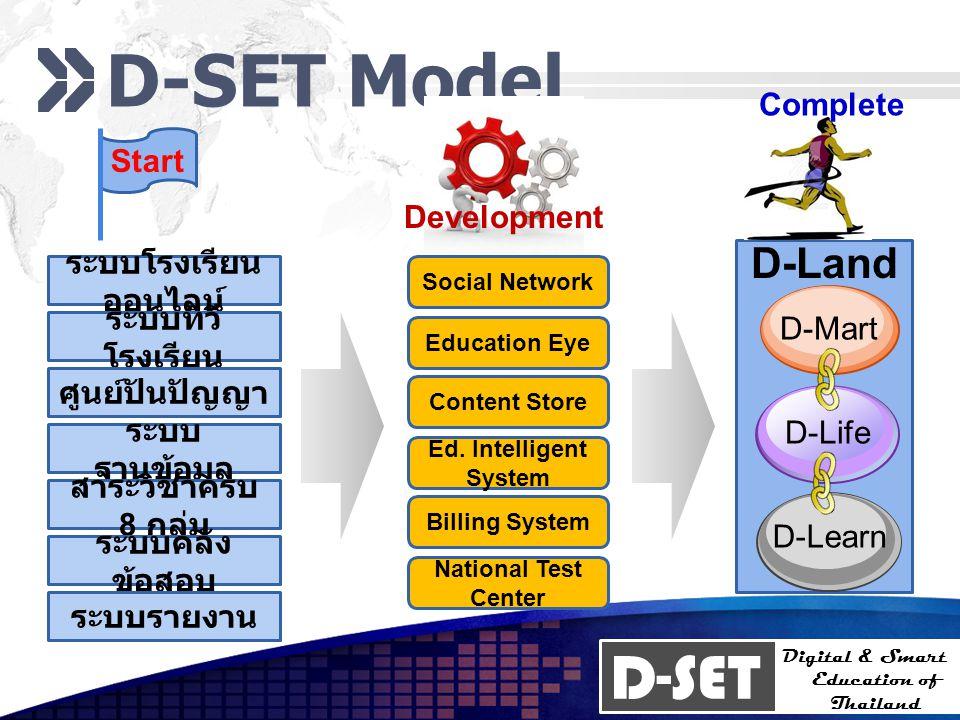 D-SET Digital & Smart Education of Thailand D-SET Model Start Development Complete ระบบโรงเรียน ออนไลน์ ระบบทีวี โรงเรียน ศูนย์ปันปัญญา ระบบ ฐานข้อมูล