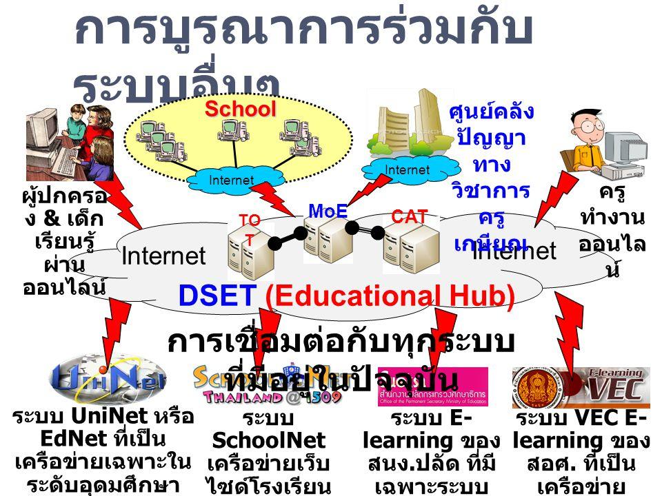 การบูรณาการร่วมกับ ระบบอื่นๆ DSET (Educational Hub) MoE TO T CAT Internet ศูนย์คลัง ปัญญา ทาง วิชาการ ครู เกษียณ Internet ครู ทำงาน ออนไล น์ School In