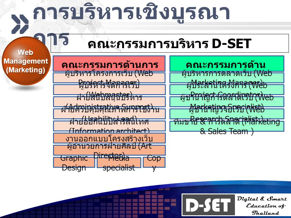 D-SET Digital & Smart Education of Thailand การบริหารเชิงบูรณา การ Web Management (Marketing) คณะกรรมการบริหาร D-SET คณะกรรมการด้านการ จัดการเว็บ คณะก