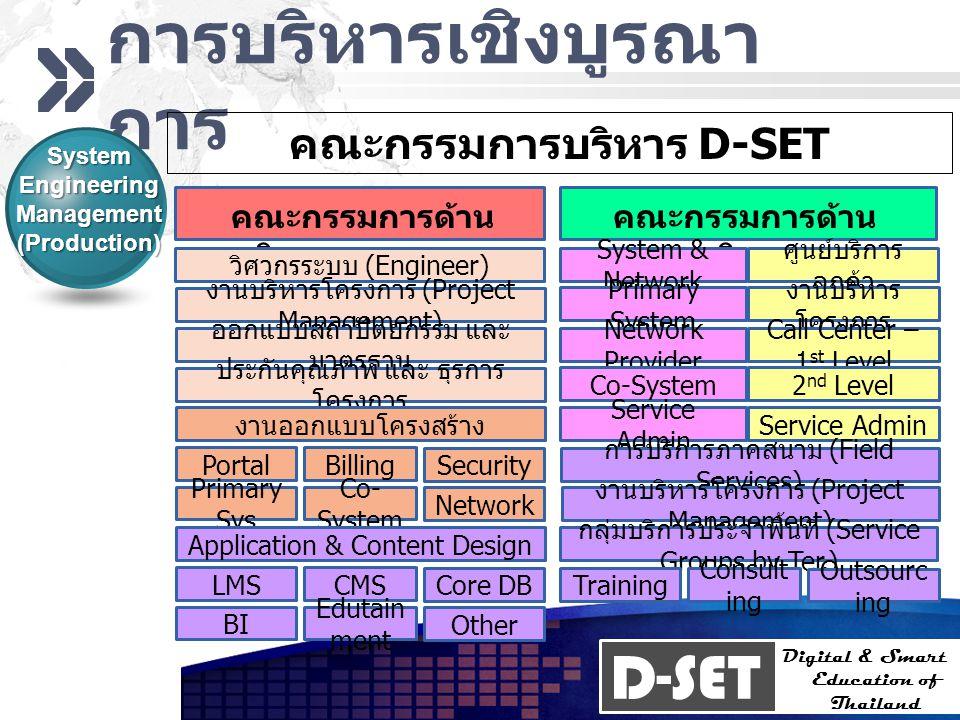 D-SET Digital & Smart Education of Thailand การบริหารเชิงบูรณา การ System Engineering Management (Production) คณะกรรมการบริหาร D-SET คณะกรรมการด้าน วิ