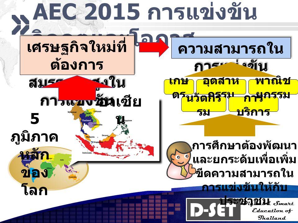 D-SET Digital & Smart Education of Thailand ยุทธศาสตร์ 2555 5 ภูมิภา คหลัก ของ โลก 5 กลุ่ม อาชีพ ใหม่ 5 ศักยภา พพื้นที่ กรอบ เวลา 2 ปี ภายใต้กรอบเวลา 2 ปี กระทรวงศึกษาธิการจะ สามารถพัฒนา 5 ศักยภาพของพื้นที่ ใน 5 กลุ่มอาชีพใหม่ ให้ สามารถแข่งขันได้ใน 5 ภูมิภาคหลักของโลก
