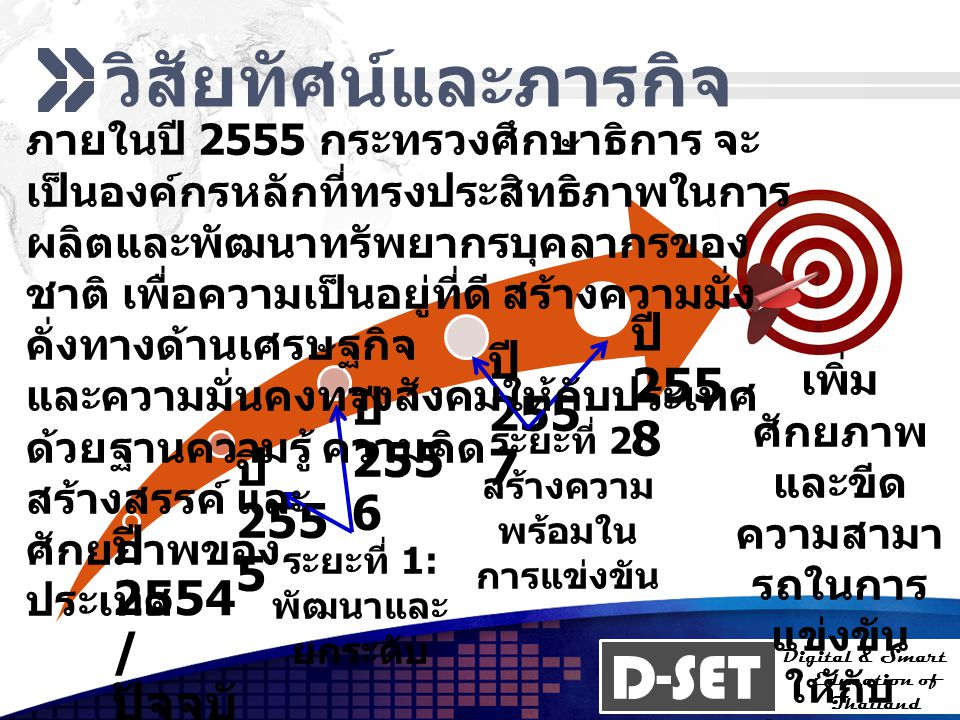 D-SET Digital & Smart Education of Thailand การบริหารเชิงบูรณา การ Web Management (Marketing) คณะกรรมการบริหาร D-SET คณะกรรมการด้านการ จัดการเว็บ คณะกรรมการด้าน การตลาดเว็บ ผู้บริหารโครงการเว็บ (Web Project Manager) ผู้บริหารจัดการเว็บ (Webmaster) ฝ่ายสนับสนุนบริหาร (Administrative Support) ฝ่ายควบคุมคุณภาพการใช้งาน (Usability Lead) ฝ่ายออกแบบสารสนเทศ (Information architect) งานออกแบบโครงสร้างเว็บ Graphic Design Media specialist ผู้อำนวยการฝ่ายศิลป์ (Art Director) Cop y ผู้บริหารการตลาดเว็บ (Web Marketing Manager) ผู้ประสานโครงการ (Web Project Coordinator) ผู้ชำนาญการตลาดเว็บ (Web Marketing Specialist) ผู้ชำนาญวิจัยเว็บ (Web Research Specialist ) ทีมขาย & การตลาด (Marketing & Sales Team )