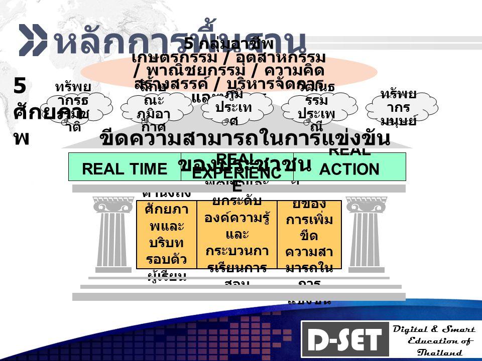 D-SET Digital & Smart Education of Thailand D-Land D-SET Model การพัฒนา การศึกษา เศรษฐ กิจ สังคม การเมื อง เป็นรากฐานใน การพัฒนา เชิงคุณภาพ ยกระดับ คุณภาพ มาตรฐาน เพิ่ม ประสิทธิภาพ การสอน เชิงปริมาณ สร้างความเสมอ ภาค ขยายโอกาส ทางการศึกษา D-Life D-Mart D-Learn ICT เพื่อคุณภาพ การศึกษา D-SET Digital & Smart Education of Thailand