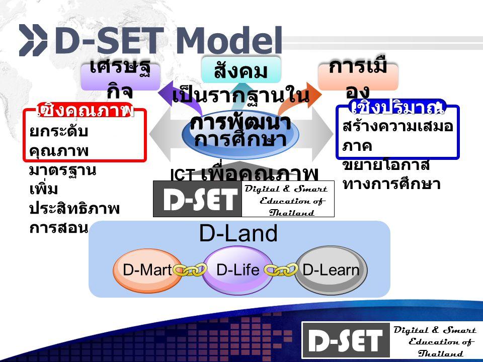 D-SET Digital & Smart Education of Thailand D-Land D-SET Model การพัฒนา การศึกษา เศรษฐ กิจ สังคม การเมื อง เป็นรากฐานใน การพัฒนา เชิงคุณภาพ ยกระดับ คุ