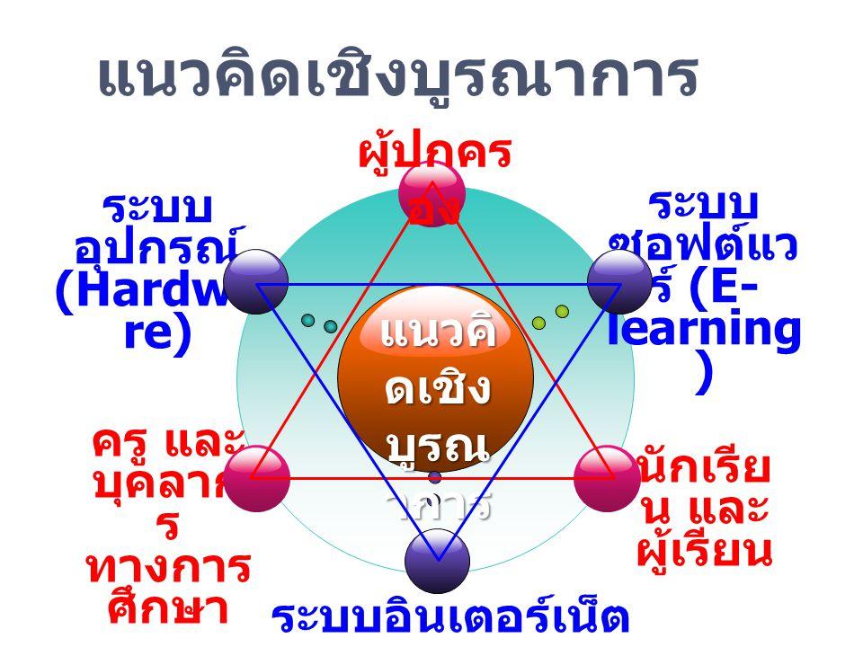 แนวคิดเชิงบูรณาการ ระบบ อุปกรณ์ (Hardwa re) ระบบ ซอฟต์แว ร์ (E- learning ) ระบบอินเตอร์เน็ต ความเร็วสูง ครู และ บุคลาก ร ทางการ ศึกษา นักเรีย น และ ผู