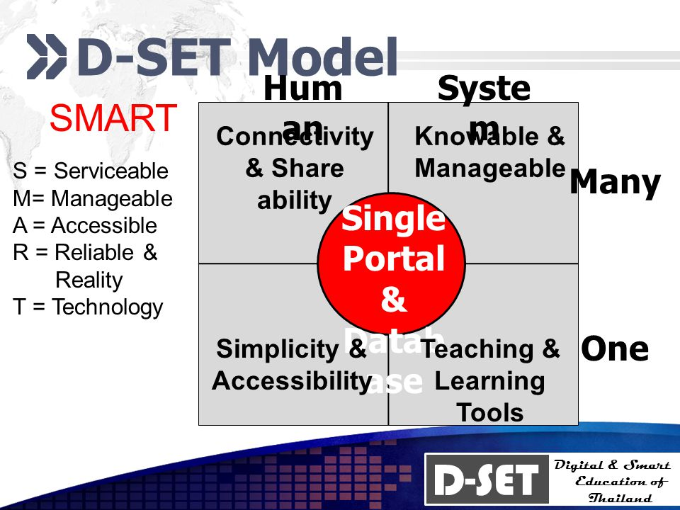 D-SET Digital & Smart Education of Thailand D-SET Model SMART S = Serviceable M= Manageable A = Accessible R = Reliable & Reality T = Technology Single Portal & Datab ase Hum an Syste m One Many Simplicity & Accessibility Connectivity & Share ability Teaching & Learning Tools Knowable & Manageable