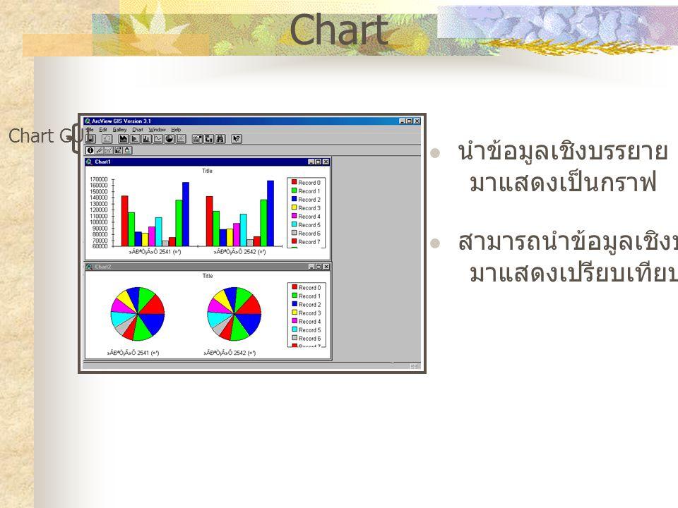 Chart นำข้อมูลเชิงบรรยาย (Attribute) มาแสดงเป็นกราฟ สามารถนำข้อมูลเชิงบรรยาย มาแสดงเปรียบเทียบกันได้ Chart GUI