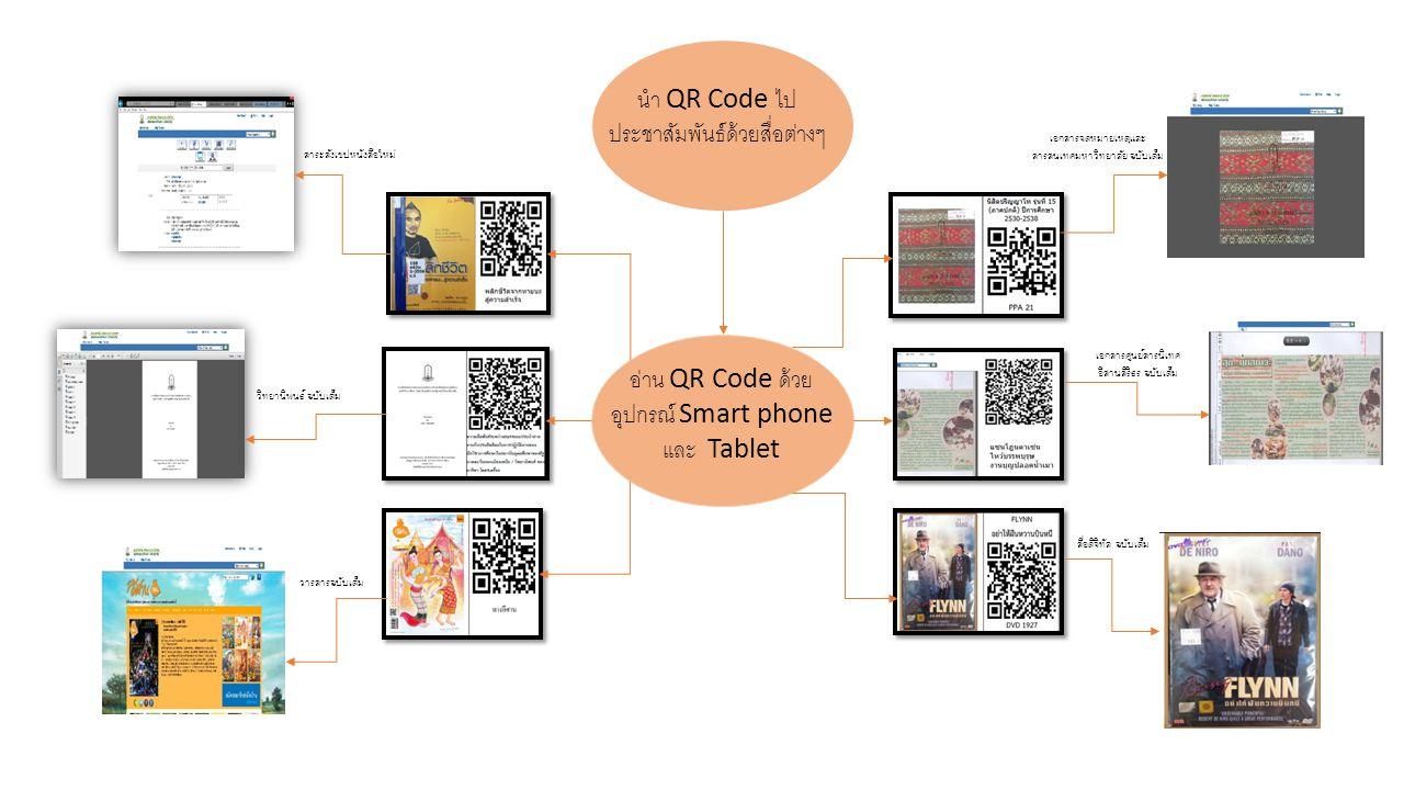 อ่าน QR Code ด้วย อุปกรณ์ Smart phone และ Tablet สาระสังเขปหนังสือใหม่ เอกสารจดหมายเหตุและ สารสนเทศมหาวิทยาลัย ฉบับเต็ม เอกสารศูนย์สารนิเทศ อีสานสิริธ