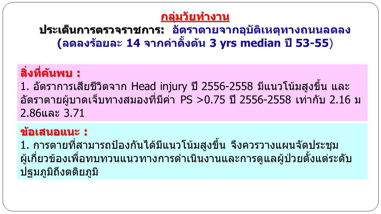 สิ่งที่ค้นพบ : 1. อัตราการเสียชีวิตจาก Head injury ปี 2556-2558 มีแนวโน้มสูงขึ้น และ อัตราตายผู้บาดเจ็บทางสมองที่มีค่า PS >0.75 ปี 2556-2558 เท่ากับ 2