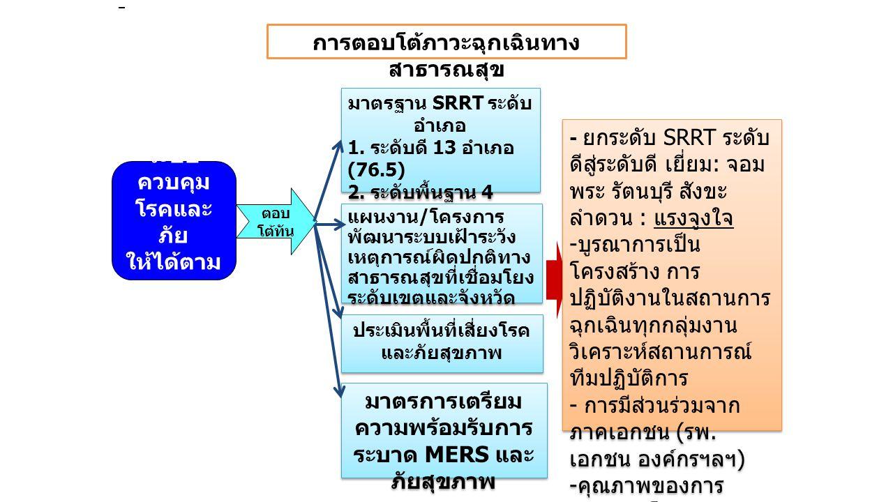 การตอบโต้ภาวะฉุกเฉินทาง สาธารณสุข มาตรฐาน SRRT ระดับ อำเภอ 1. ระดับดี 13 อำเภอ (76.5) 2. ระดับพื้นฐาน 4 อำเภอ (23.5) มาตรฐาน SRRT ระดับ อำเภอ 1. ระดับ
