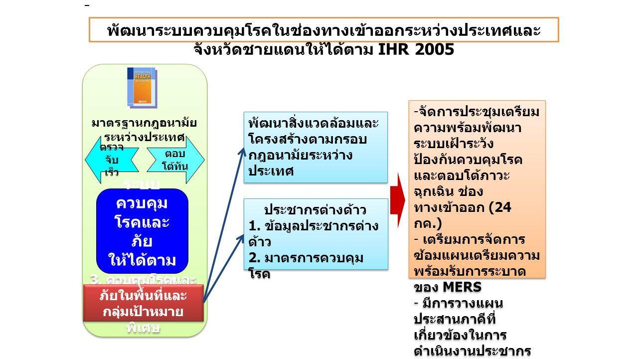 พัฒนาระบบควบคุมโรคในช่องทางเข้าออกระหว่างประเทศและ จังหวัดชายแดนให้ได้ตาม IHR 2005 พัฒนาสิ่งแวดล้อมและ โครงสร้างตามกรอบ กฎอนามัยระหว่าง ประเทศ ประชากรต่างด้าว 1.
