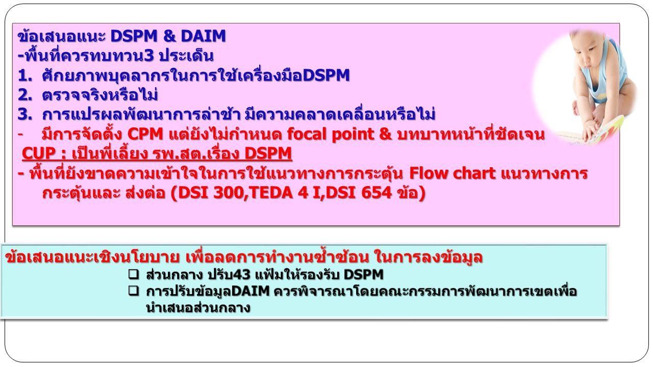 ข้อเสนอแนะ DSPM & DAIM -พื้นที่ควรทบทวน3 ประเด็น 1.ศักยภาพบุคลากรในการใช้เครื่องมือDSPM 2.ตรวจจริงหรือไม่ 3.การแปรผลพัฒนาการล่าช้า มีความคลาดเคลื่อนหรือไม่ -มีการจัดตั้ง CPM แต่ยังไม่กำหนด focal point & บทบาทหน้าที่ชัดเจน CUP : เป็นพี่เลี้ยง รพ.สต.เรื่อง DSPM CUP : เป็นพี่เลี้ยง รพ.สต.เรื่อง DSPM - พื้นที่ยังขาดความเข้าใจในการใช้แนวทางการกระตุ้น Flow chart แนวทางการ กระตุ้นและ ส่งต่อ (DSI 300,TEDA 4 I,DSI 654 ข้อ) ข้อเสนอแนะ DSPM & DAIM -พื้นที่ควรทบทวน3 ประเด็น 1.ศักยภาพบุคลากรในการใช้เครื่องมือDSPM 2.ตรวจจริงหรือไม่ 3.การแปรผลพัฒนาการล่าช้า มีความคลาดเคลื่อนหรือไม่ -มีการจัดตั้ง CPM แต่ยังไม่กำหนด focal point & บทบาทหน้าที่ชัดเจน CUP : เป็นพี่เลี้ยง รพ.สต.เรื่อง DSPM CUP : เป็นพี่เลี้ยง รพ.สต.เรื่อง DSPM - พื้นที่ยังขาดความเข้าใจในการใช้แนวทางการกระตุ้น Flow chart แนวทางการ กระตุ้นและ ส่งต่อ (DSI 300,TEDA 4 I,DSI 654 ข้อ)
