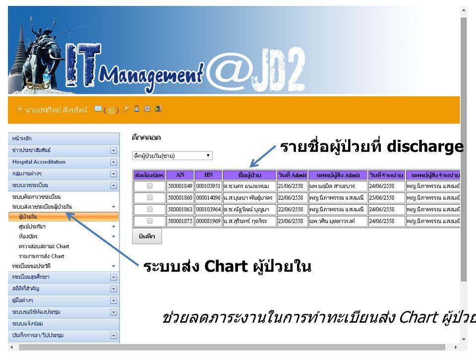 ระบบส่ง Chart ผู้ป่วยใน รายชื่อผู้ป่วยที่ discharge ช่วยลดภาระงานในการทำทะเบียนส่ง Chart ผู้ป่วยใน