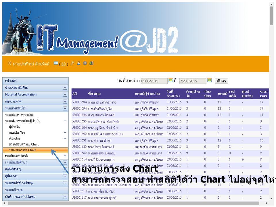 รายงานการส่ง Chart สามารถตรวจสอบ ทำสถิติได้ว่า Chart ไปอยู่จุดไหน ระยะเวลาเท่าไร