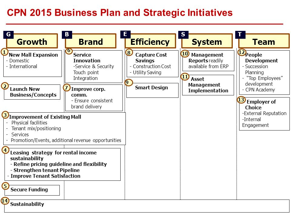 GrowthBrandEfficiencySystemTeam CPN 2015 Business Plan and Strategic Initiatives New Mall Expansion - Domestic - International Launch New Business/Con